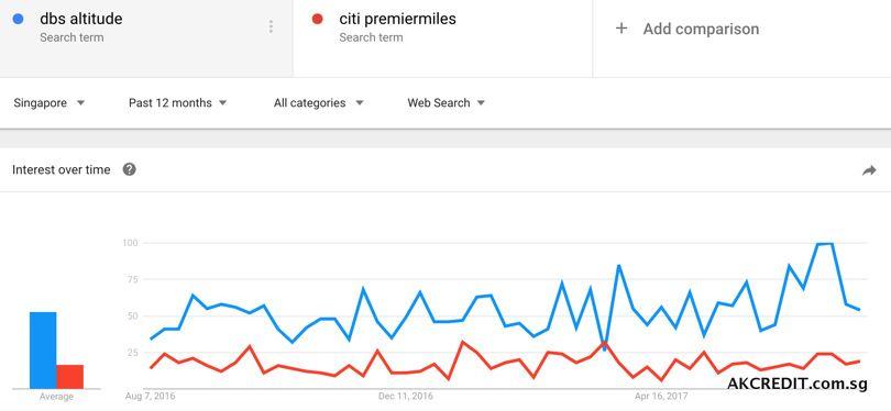Compare DBS Altitude and Citi PremierMiles