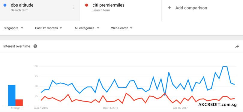 Compare DBS Altitude and Citi PremierMiles